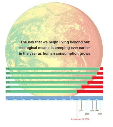 Earth Overshoot Day: una questione di bilancio EODglobe08