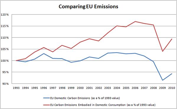 EU Emissions