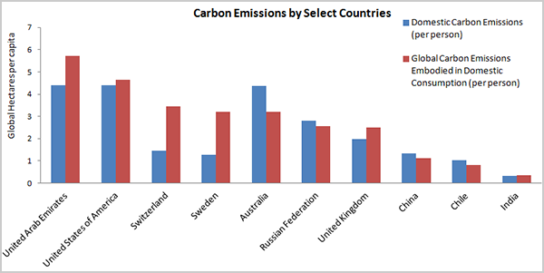 Carbon Emissions by Select Countries
