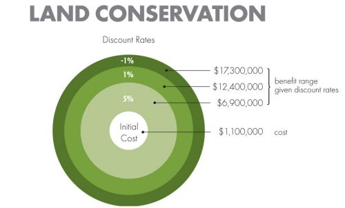 Land Conservation Discount Rates chart