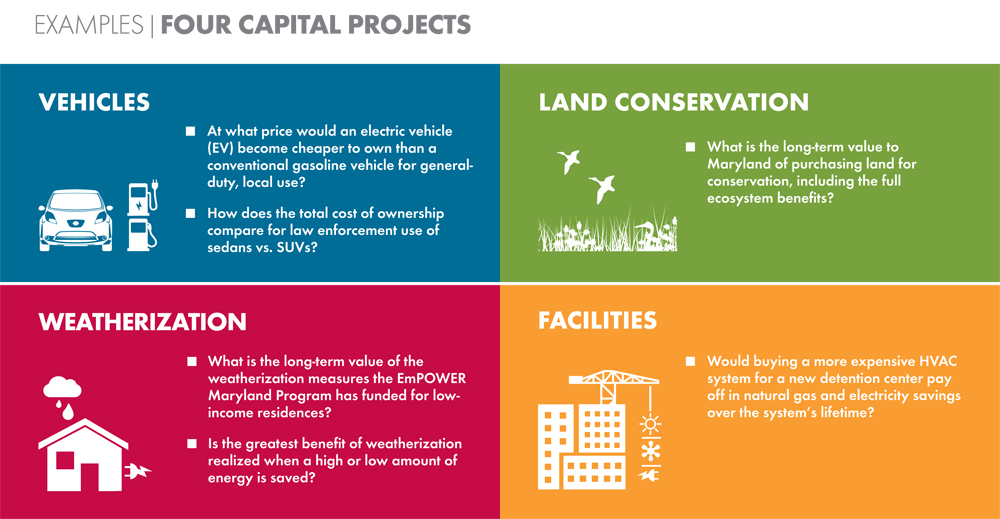 Four Capital Projects Net Present Value Plus infographic