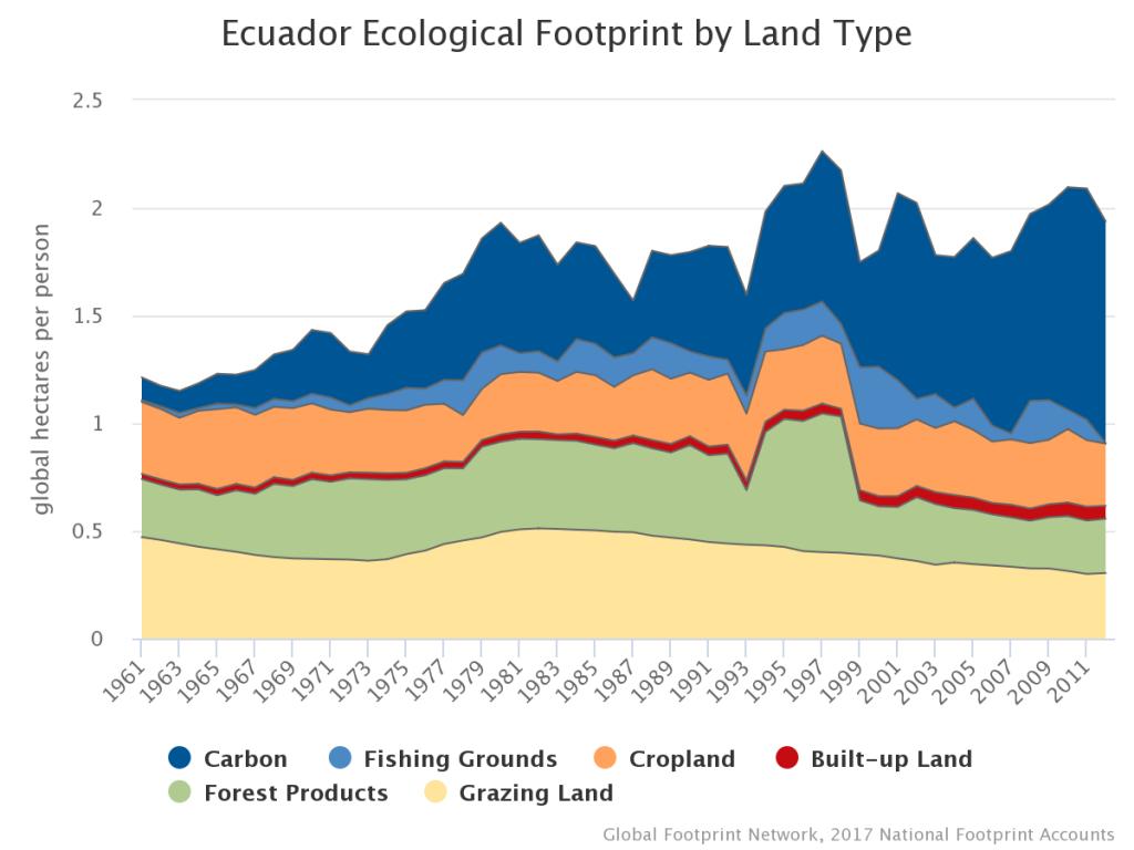 Ecuador Ecological Footprint by Land Type