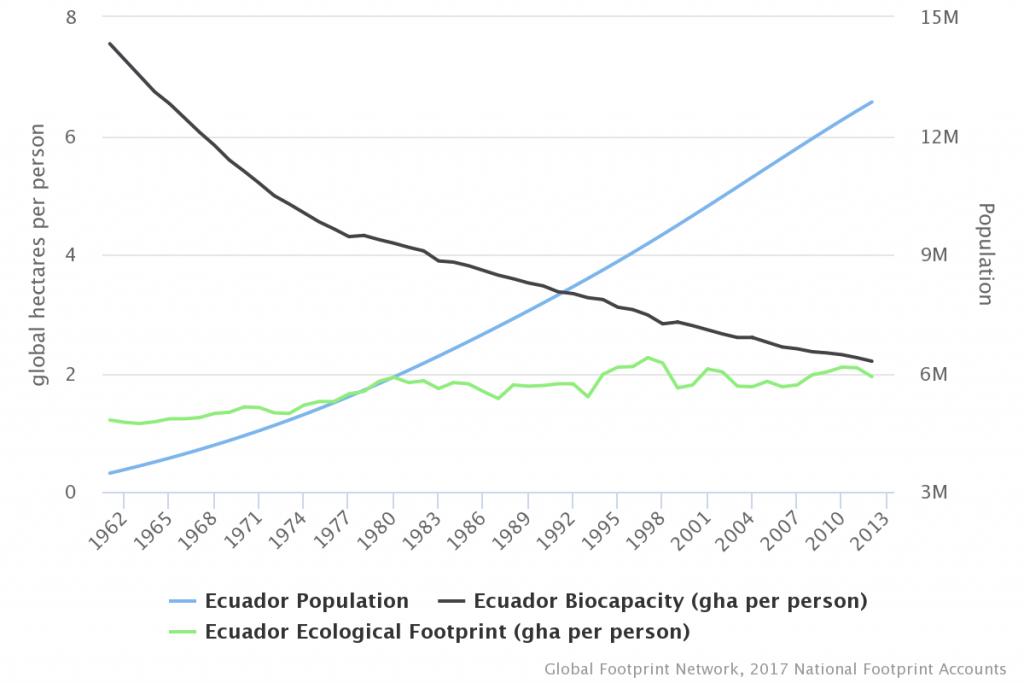 Ecuador graphs for population biocapacity ecological footprint