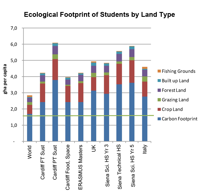 bar chart figure representing the Ecological Footprint of students by land type