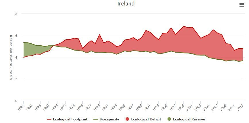 Ecological Footprint-biocapacity graphic of Ireland