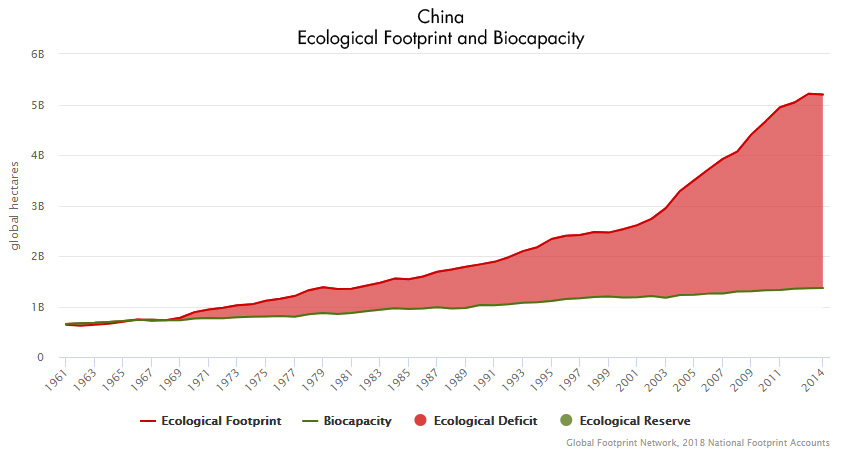 China Footprint and Biocapacity Graph