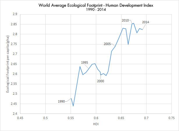 Ecological Footprint-Human Development Index Graph