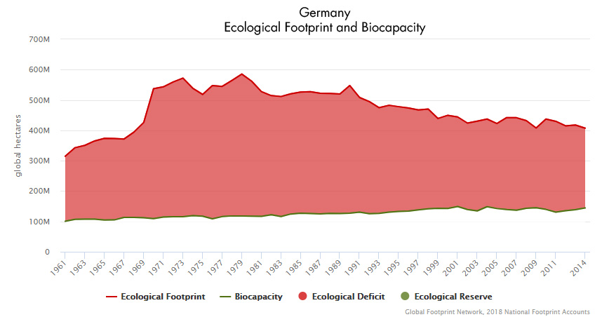 Germany Footprint and Biocapacity Graphic