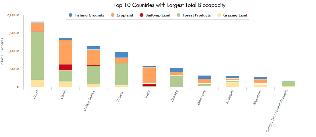 Top 10 Countries with Largest Biocapacity