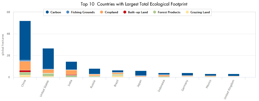 Top 10 Countries with Largest Footprint