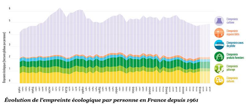 France Ecological Footprint Graphic 1961 to 2014, l'empreinte ecologique par personne en France