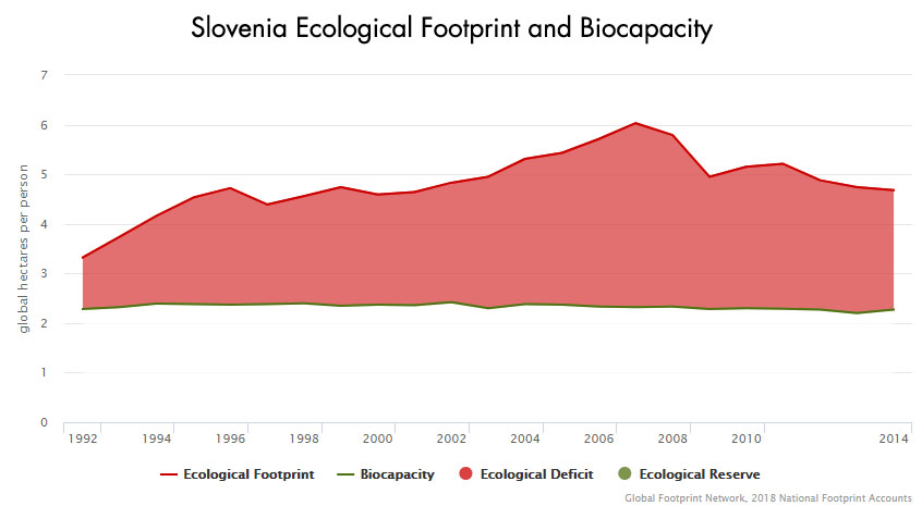 Slovenia Ecological Footprint and Biocapcity Graphic