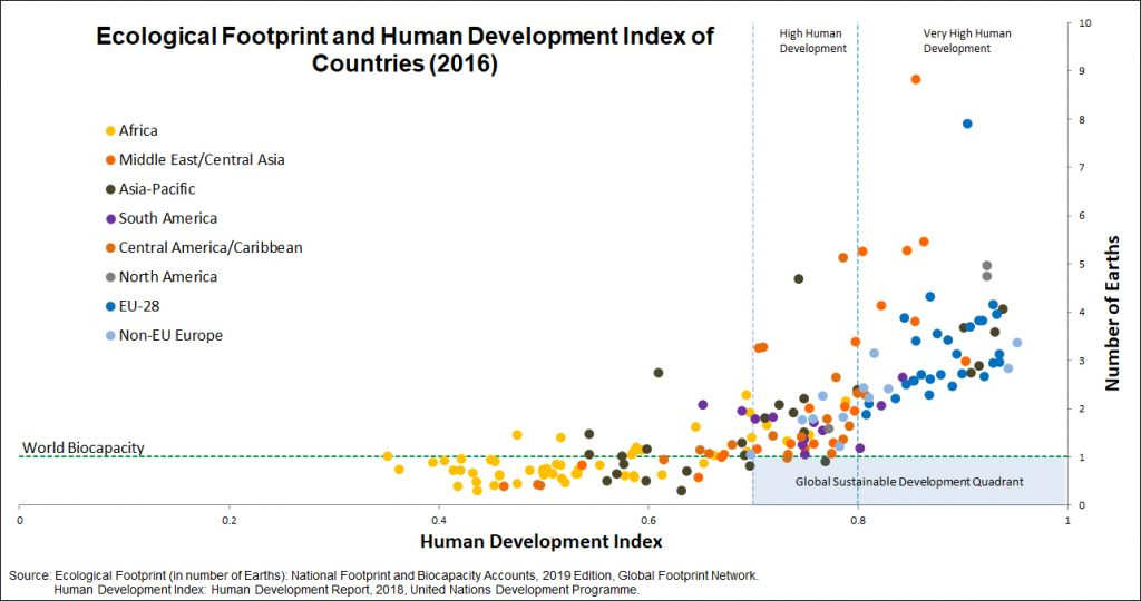 Ecological Footprint and Human Development Index graph