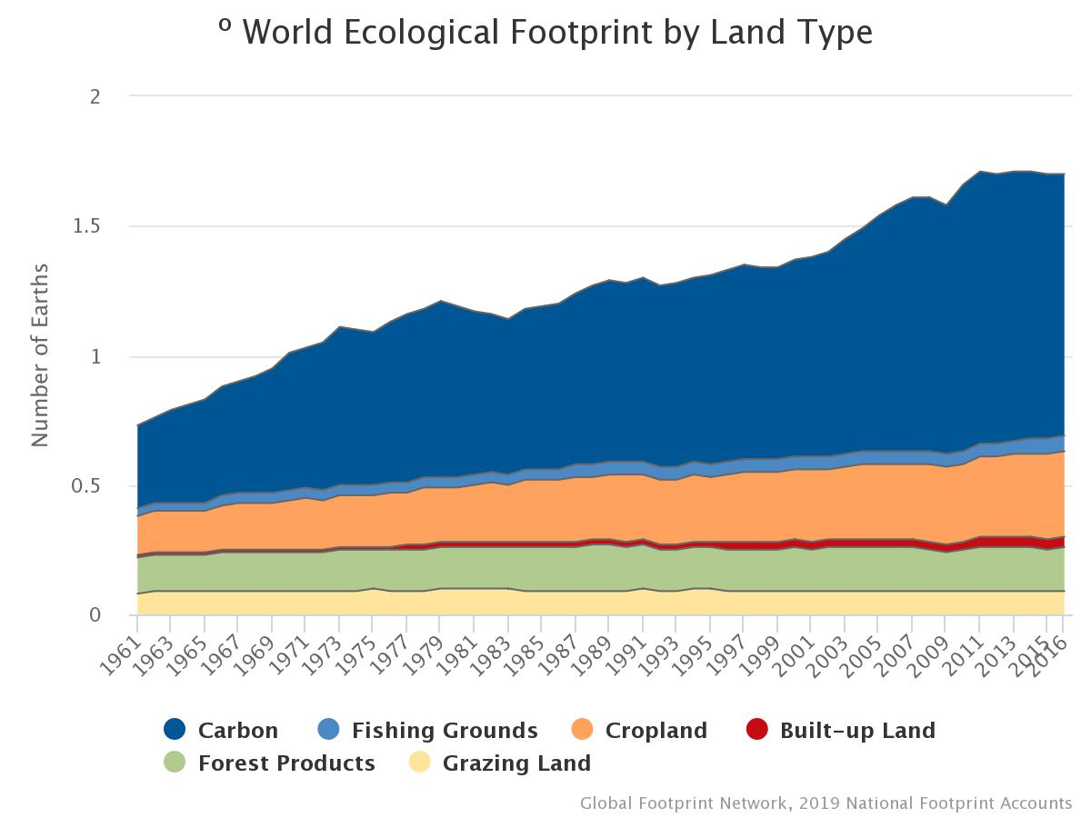 world ecological footprint by land type