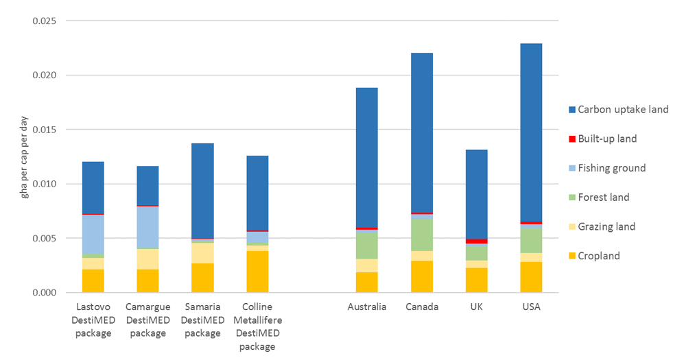 Daily Ecological Footprint on Ecotourism Vacation vs. at Home graph