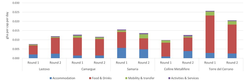Ecological Footprint of Ecotourism Packages