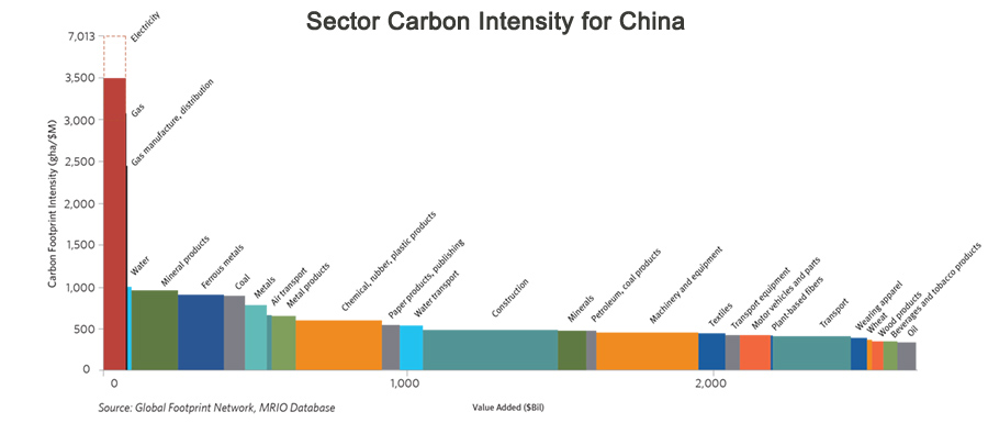 CLUM data carbon sector intensity for China