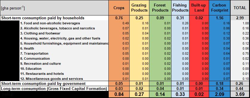consumption land use matrix table