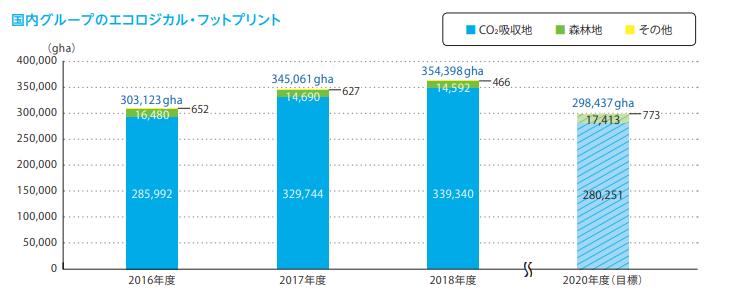Daiichi-Sankyo Footprint trend (Japanese)